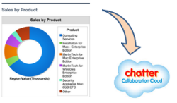 Dashboard Snapshots to Chatter