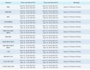 Spring '14 Scheduled Maintenance Date