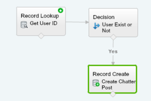 Post to Chatter by sending an email Flow