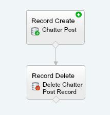 Preschedule Chatter Posts Flow