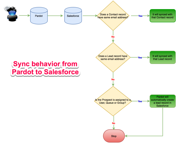 Sync behavior from Pardot to Salesforce